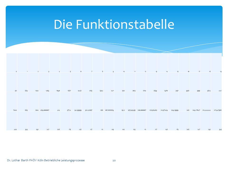 Die Funktionstabelle 1. 2. 3. 4. 5. 6. 7. 8. 9. 10. 11. 12. 13. 14. 15. 16. 17. 18.