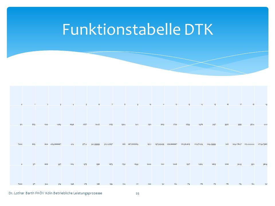 Funktionstabelle DTK 1. 2. 3. 4. 5. 6. 7. 8. 9. 10. 11. 12. 13. 14. 15. 16. 17. 18.