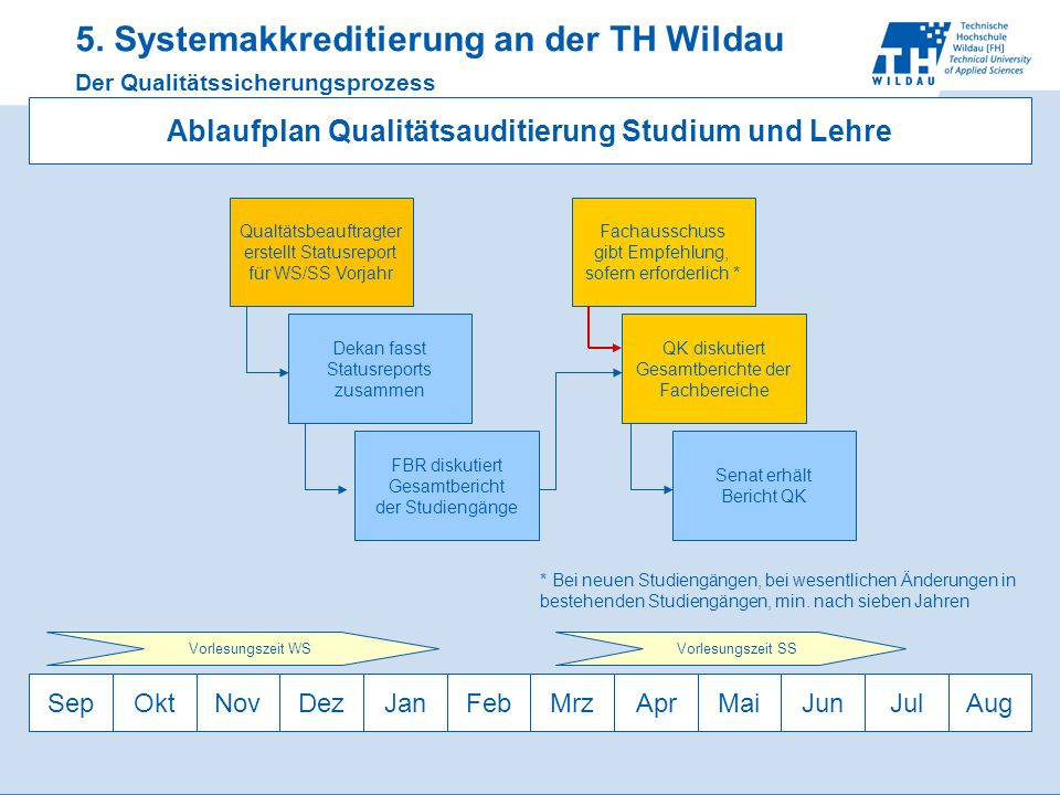 5. Systemakkreditierung an der TH Wildau