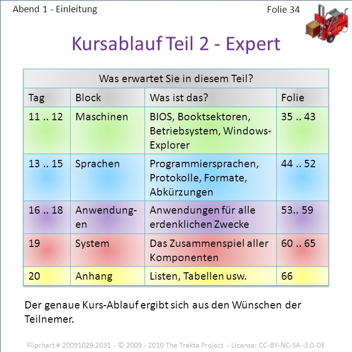 Kursablauf Teil 2 - Expert