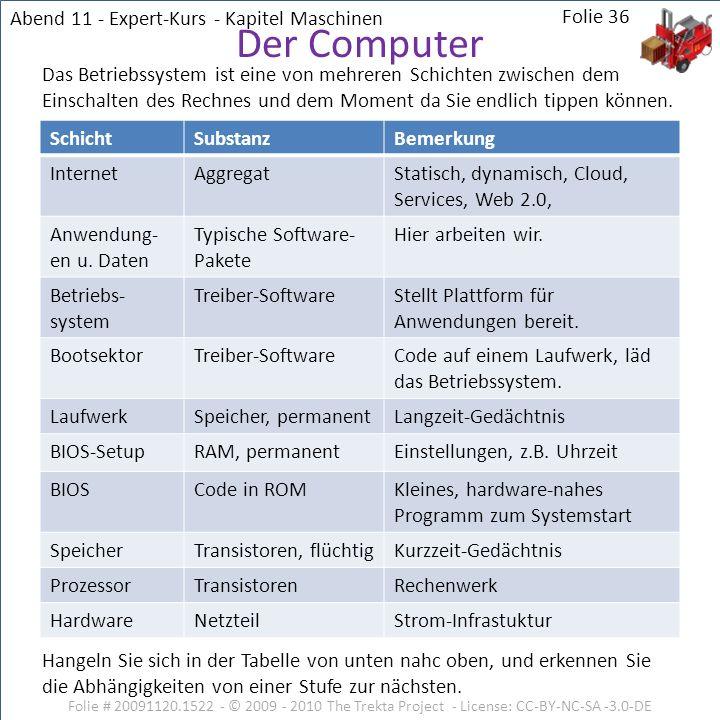 Der Computer Abend 11 - Expert-Kurs - Kapitel Maschinen