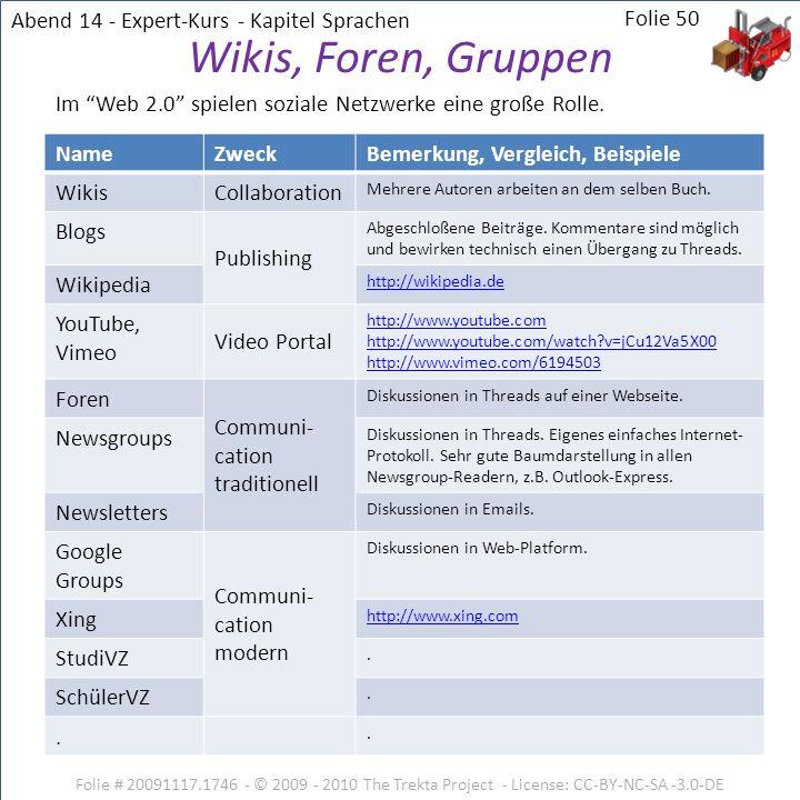 Wikis, Foren, Gruppen Abend 14 - Expert-Kurs - Kapitel Sprachen