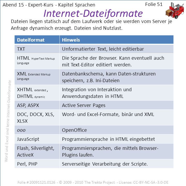 Internet-Dateiformate