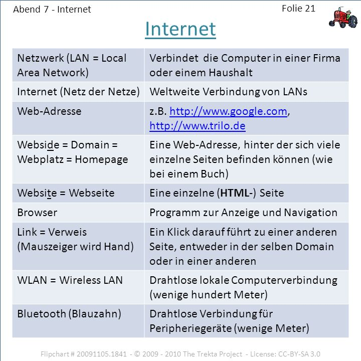 Internet Netzwerk (LAN = Local Area Network)