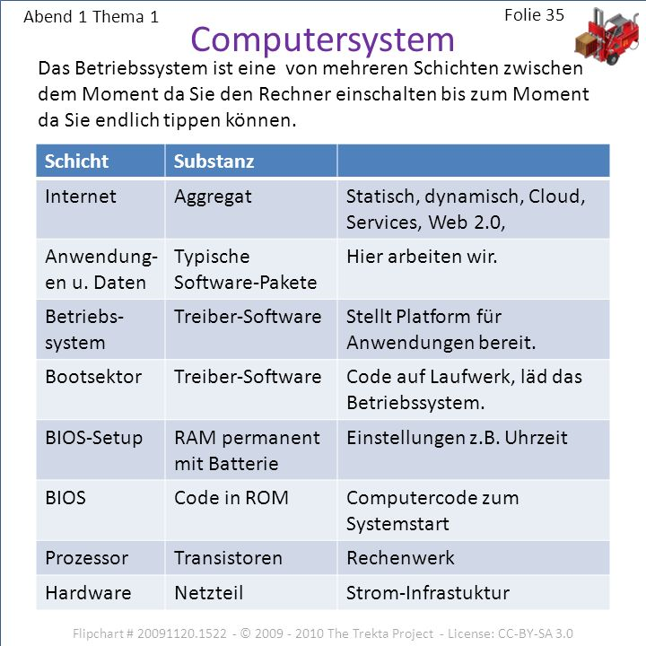 Abend 1 Thema 1 Computersystem.