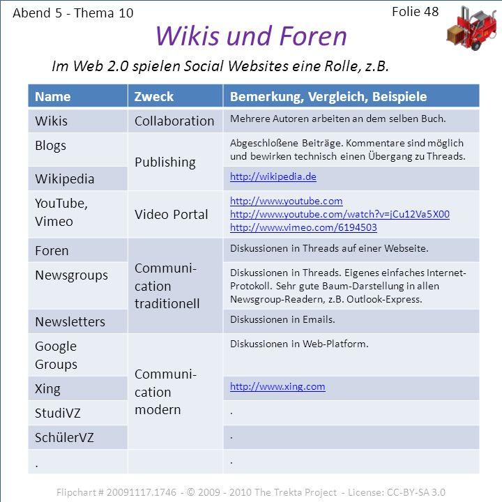 Wikis und Foren Im Web 2.0 spielen Social Websites eine Rolle, z.B.