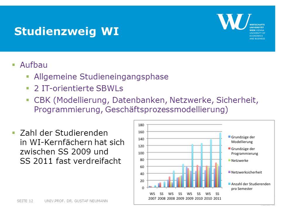 Studienzweig WI Aufbau Allgemeine Studieneingangsphase