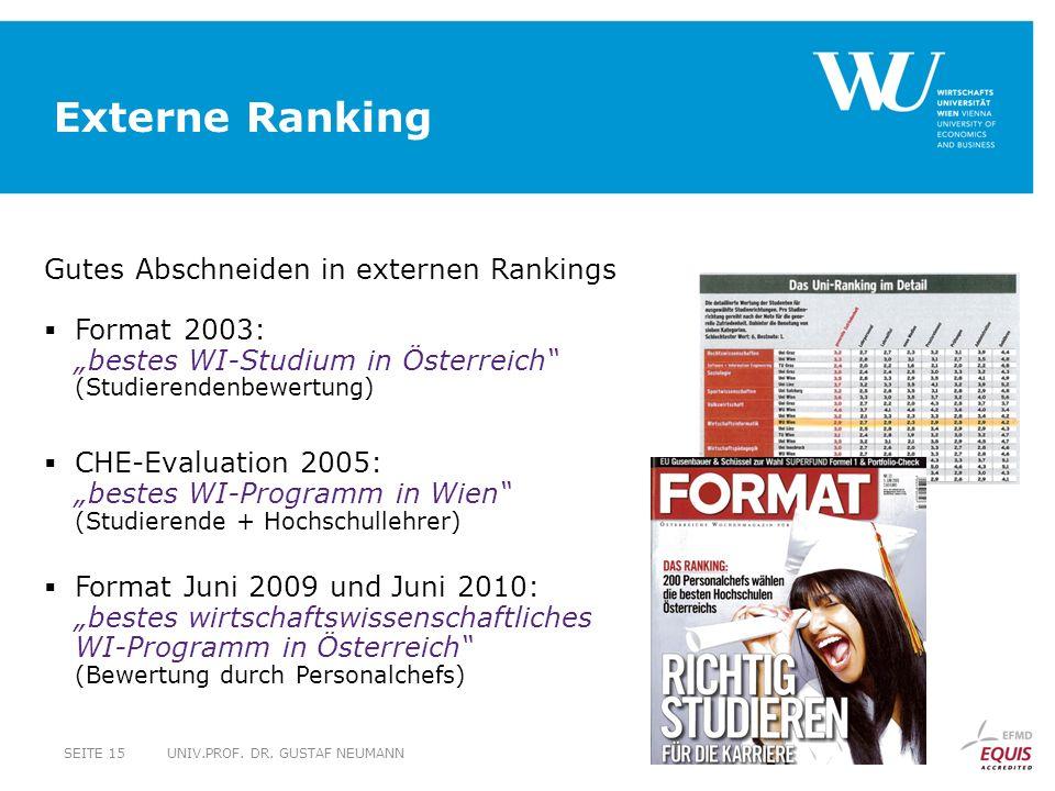Externe Ranking Gutes Abschneiden in externen Rankings