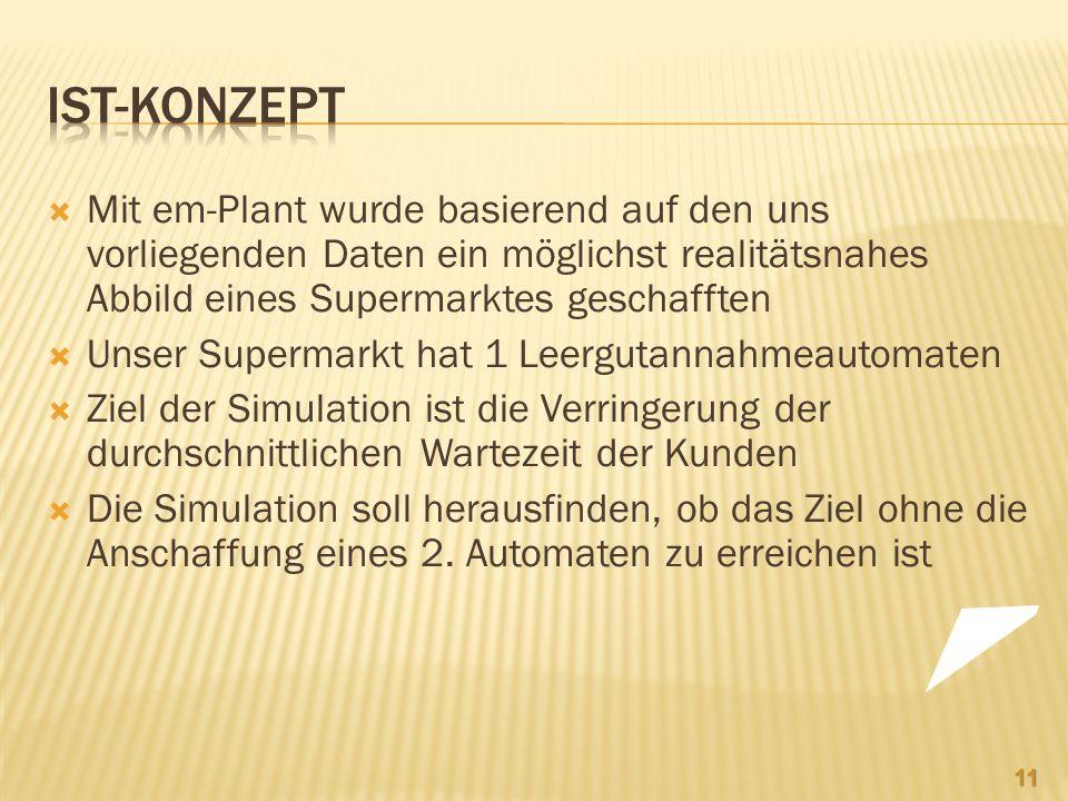 Ist-Konzept Mit em-Plant wurde basierend auf den uns vorliegenden Daten ein möglichst realitätsnahes Abbild eines Supermarktes geschafften.