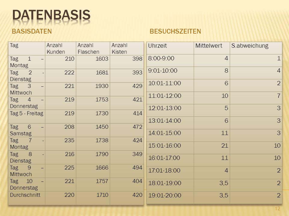 Datenbasis Basisdaten Besuchszeiten Uhrzeit Mittelwert S.abweichung