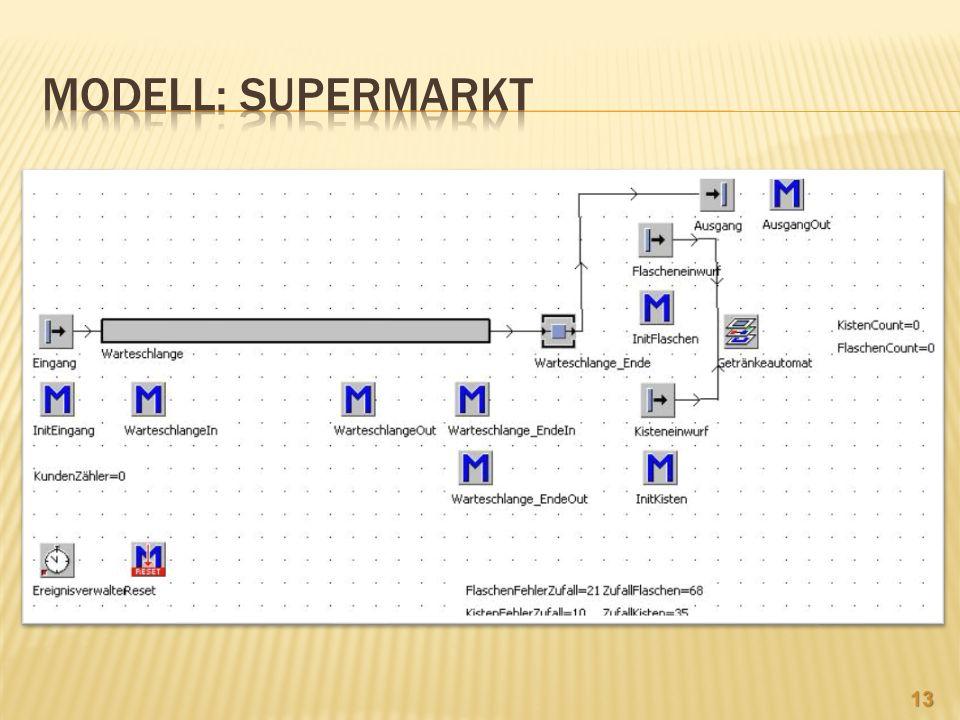 Modell: Supermarkt