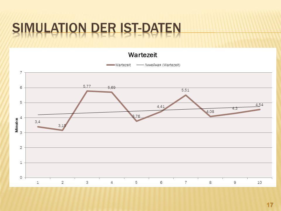 Simulation DER IST-Daten