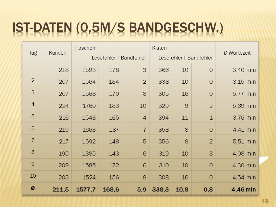 IST-Daten (0,5m/s BandGeschw.)