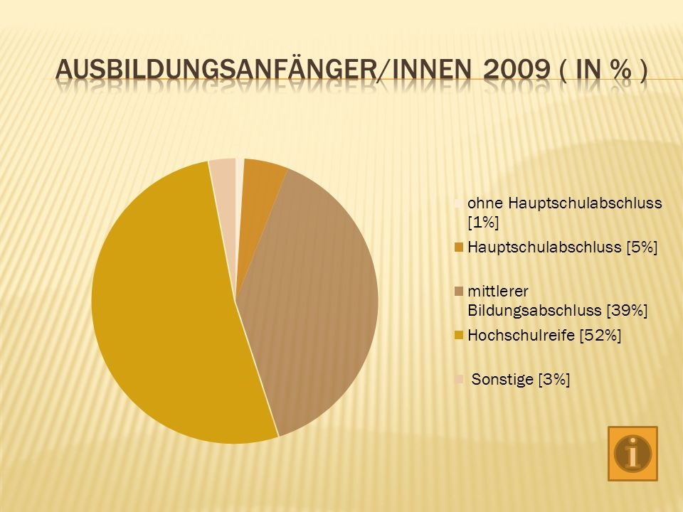 Ausbildungsanfänger/innen 2009 ( in % )
