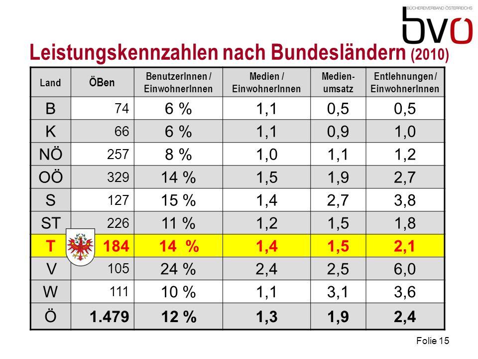 Leistungskennzahlen nach Bundesländern (2010)