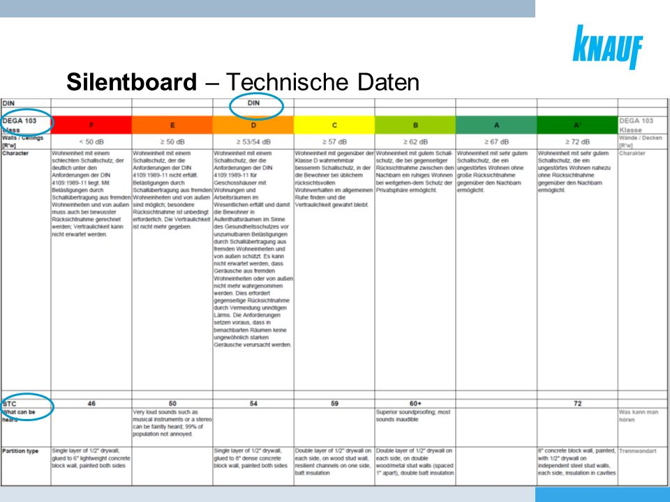 Silentboard – Technische Daten