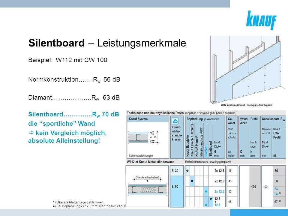 Silentboard – Leistungsmerkmale