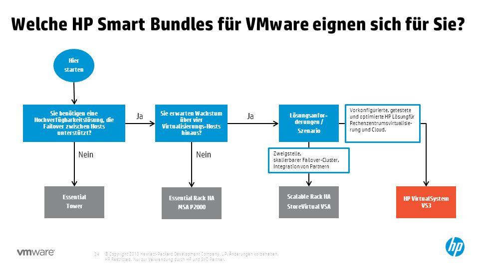 Welche HP Smart Bundles für VMware eignen sich für Sie