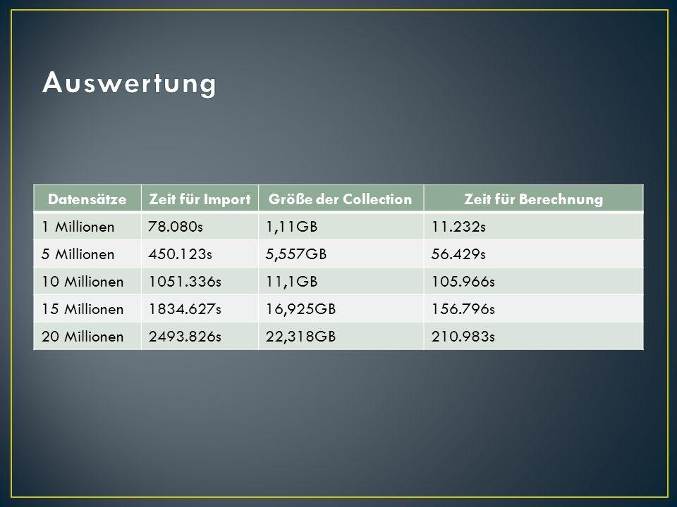 Auswertung Datensätze Zeit für Import Größe der Collection