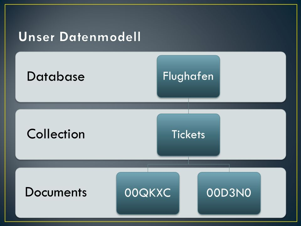 Unser Datenmodell Database Collection Documents Flughafen Tickets