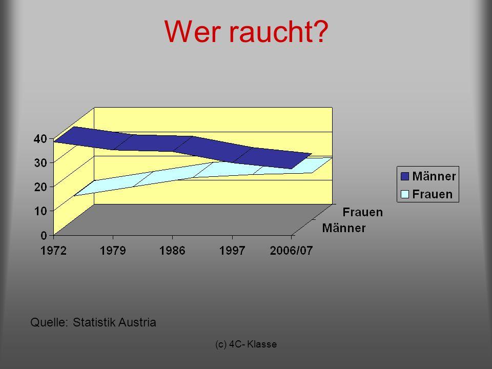Wer raucht Quelle: Statistik Austria (c) 4C- Klasse