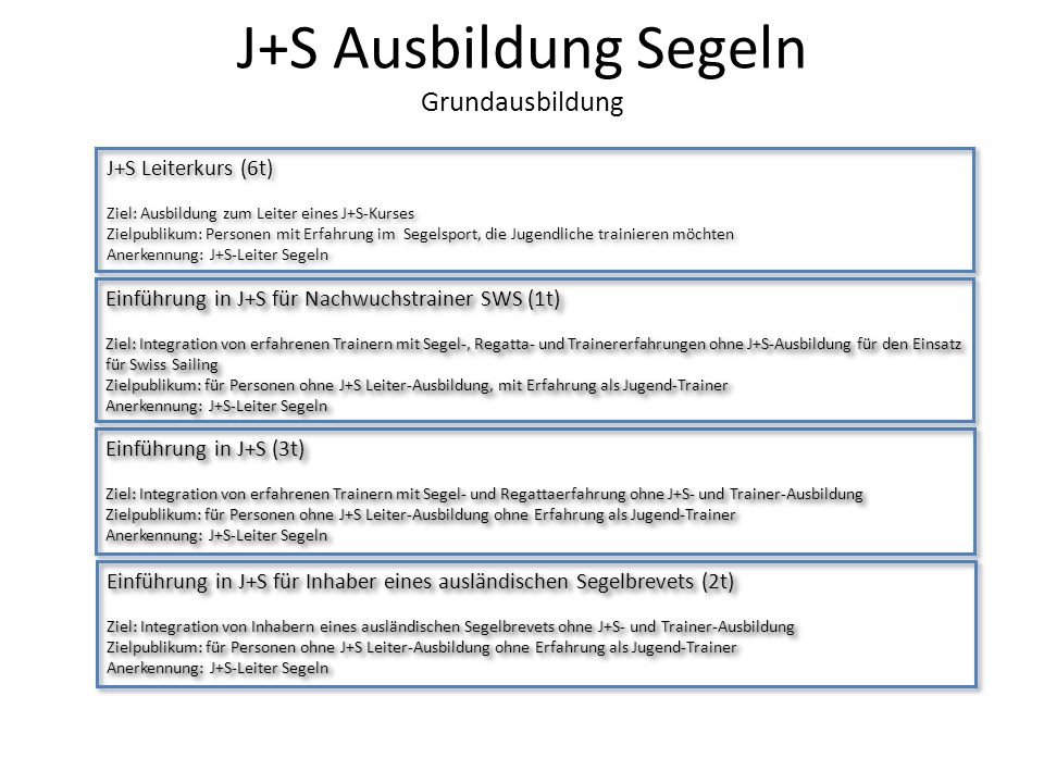 J+S Ausbildung Segeln Grundausbildung