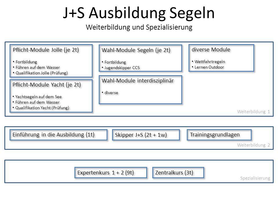 J+S Ausbildung Segeln Weiterbildung und Spezialisierung