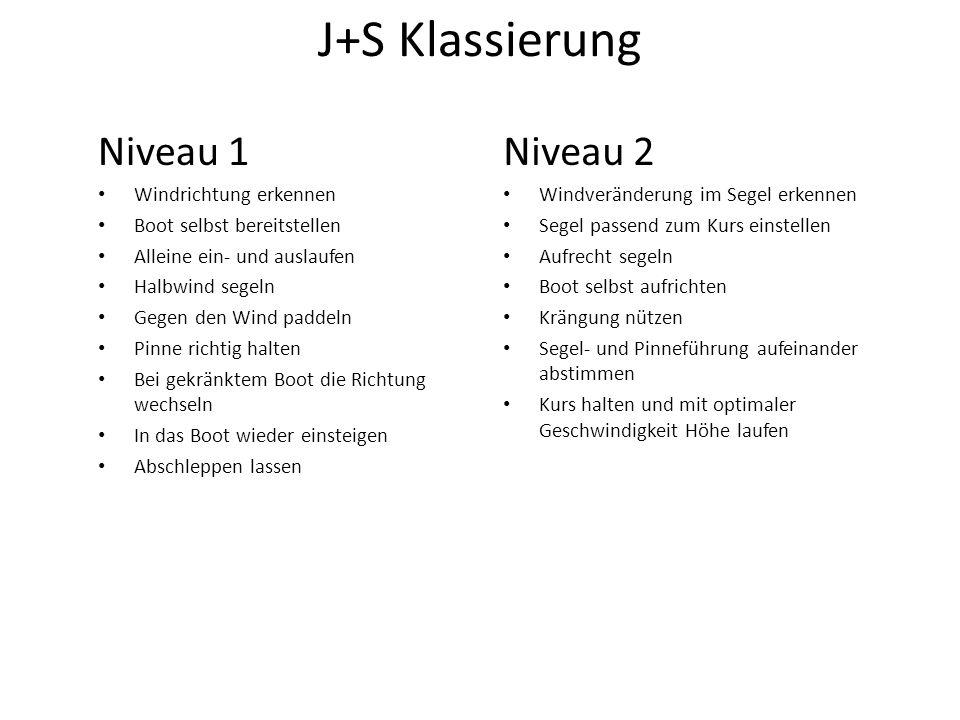 J+S Klassierung Niveau 1 Niveau 2 Windrichtung erkennen
