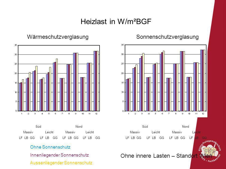 Heizlast in W/m²BGF Wärmeschutzverglasung Sonnenschutzverglasung