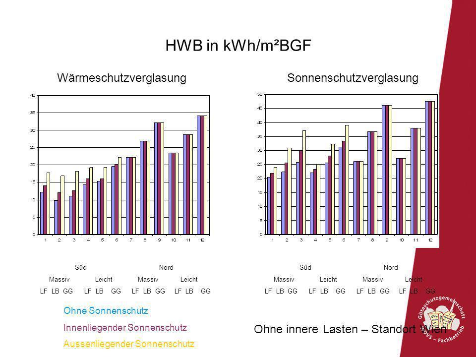 HWB in kWh/m²BGF Wärmeschutzverglasung Sonnenschutzverglasung