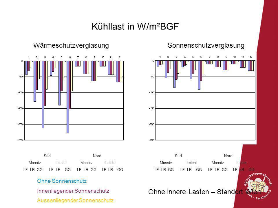 Kühllast in W/m²BGF Wärmeschutzverglasung Sonnenschutzverglasung