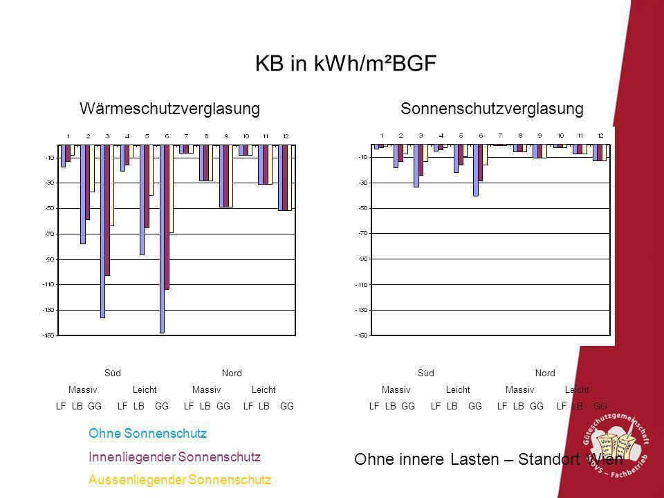 KB in kWh/m²BGF Wärmeschutzverglasung Sonnenschutzverglasung