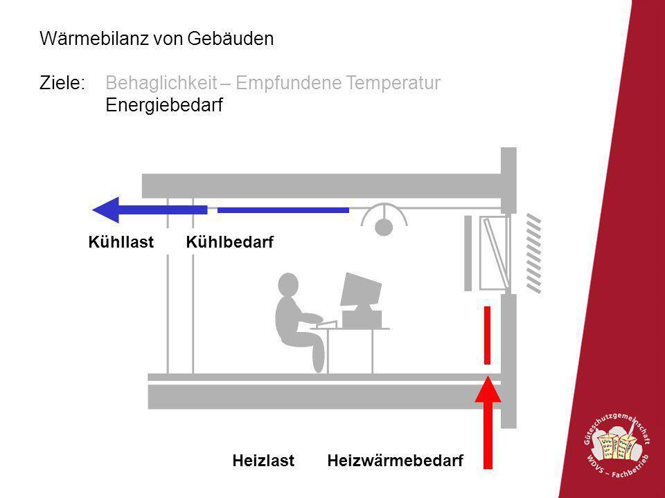 Wärmebilanz von Gebäuden Ziele: Behaglichkeit – Empfundene Temperatur