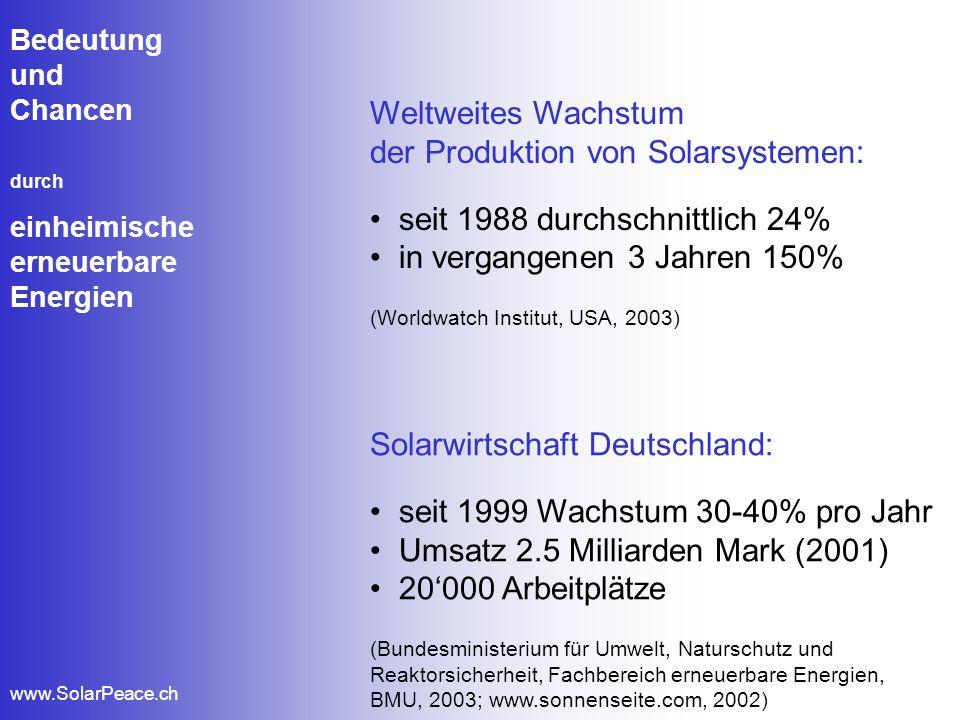 der Produktion von Solarsystemen: seit 1988 durchschnittlich 24%