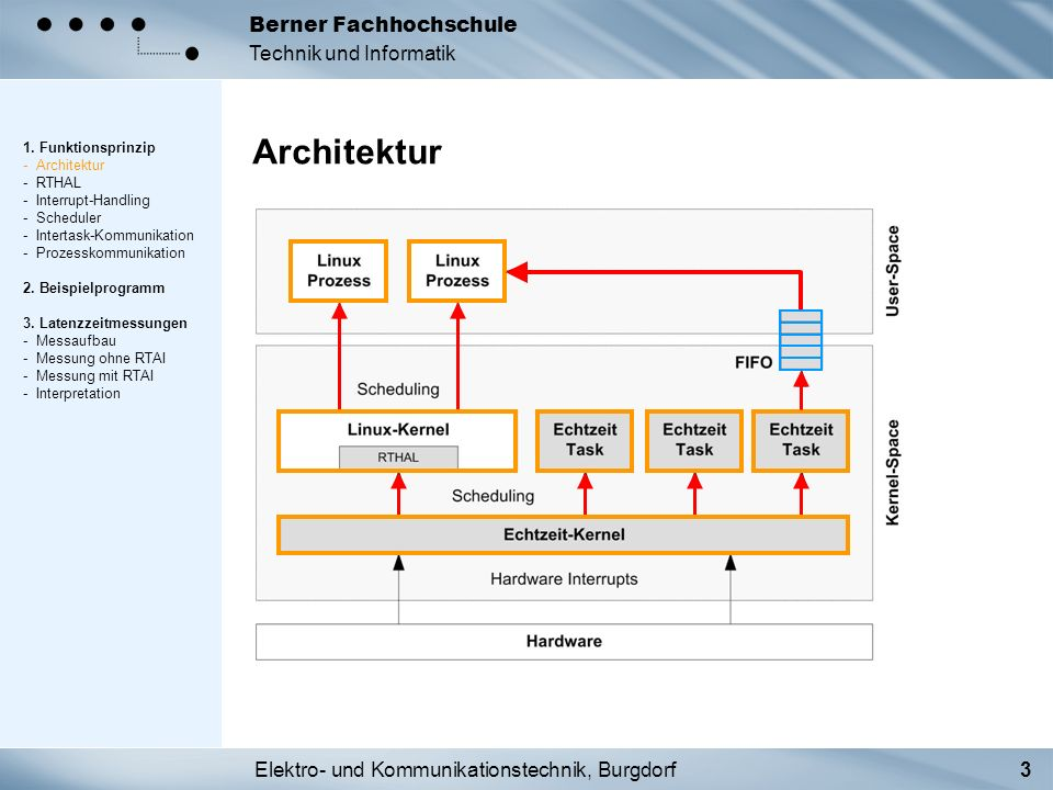 1. Funktionsprinzip - Architektur - RTHAL - Interrupt-Handling - Scheduler - Intertask-Kommunikation - Prozesskommunikation