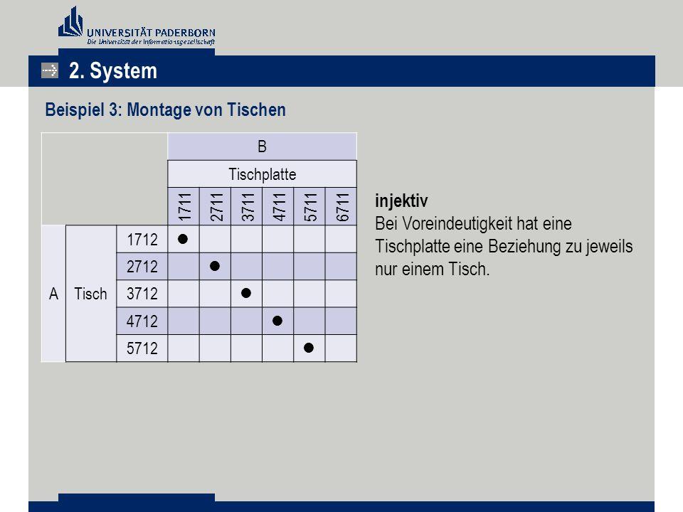 2. System Beispiel 3: Montage von Tischen injektiv