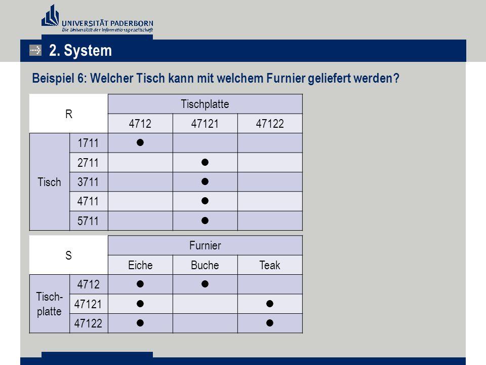 2. System Beispiel 6: Welcher Tisch kann mit welchem Furnier geliefert werden R. Tischplatte. 4712.