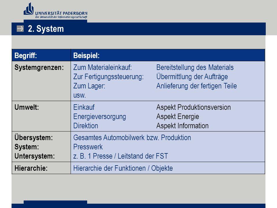 2. System Begriff: Beispiel: Systemgrenzen:
