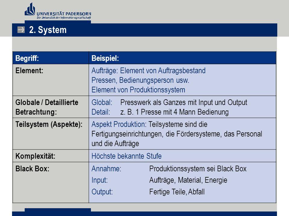 2. System Begriff: Beispiel: Element:
