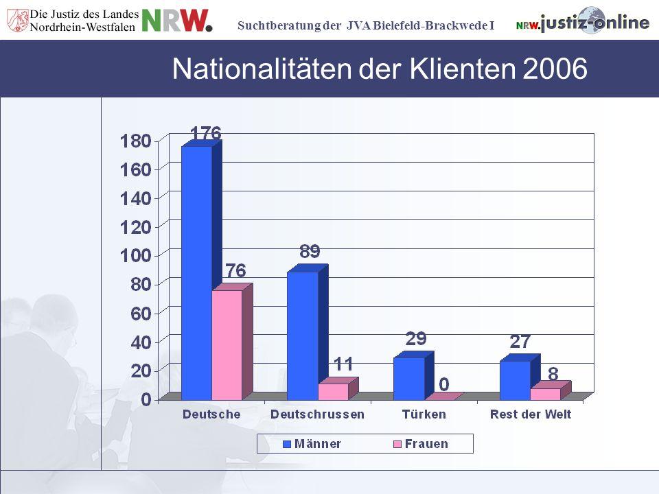 Nationalitäten der Klienten 2006