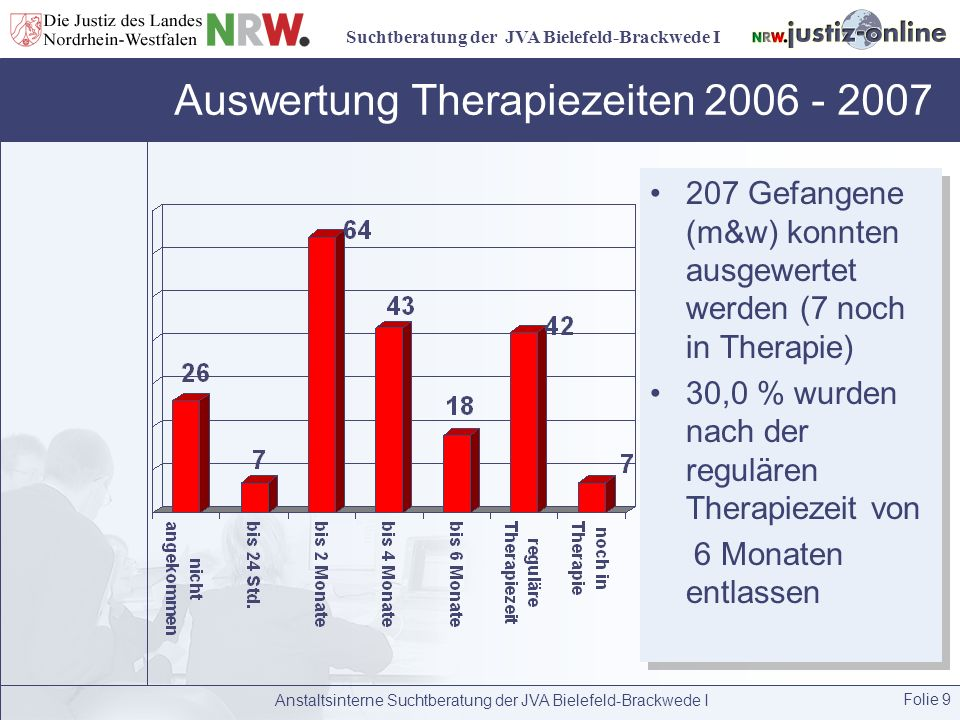Auswertung Therapiezeiten 2006 - 2007