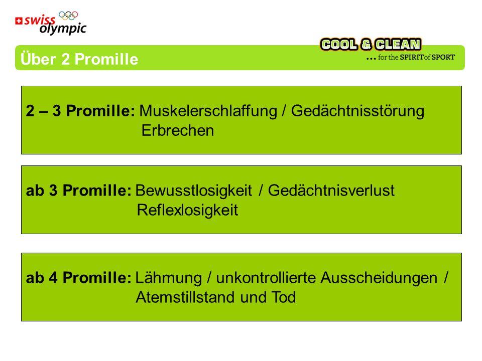 Über 2 Promille 2 – 3 Promille: Muskelerschlaffung / Gedächtnisstörung. Erbrechen. ab 3 Promille: Bewusstlosigkeit / Gedächtnisverlust.