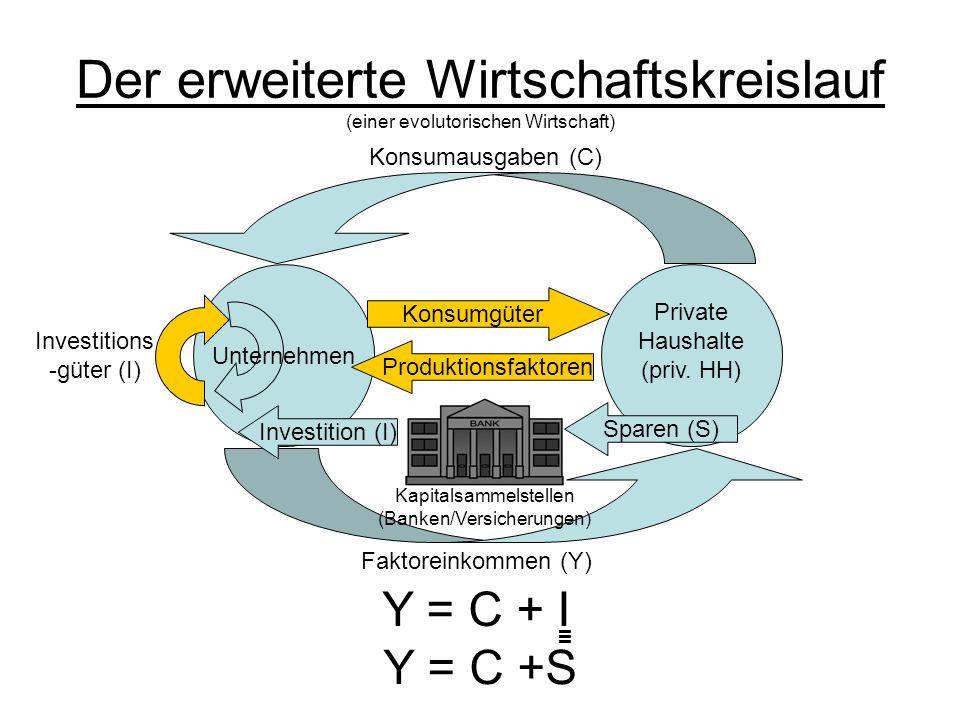 Der erweiterte Wirtschaftskreislauf (einer evolutorischen Wirtschaft)