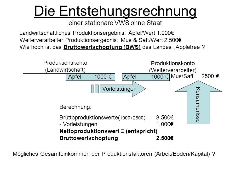 Die Entstehungsrechnung einer stationäre VWS ohne Staat