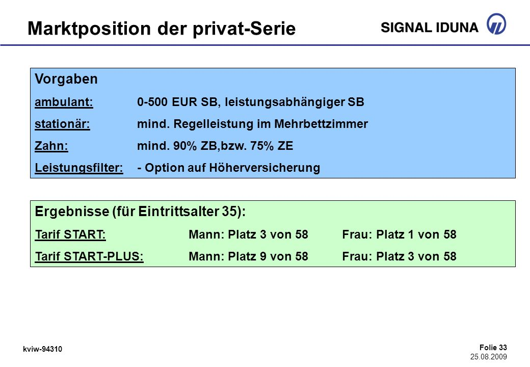 Marktposition der privat-Serie