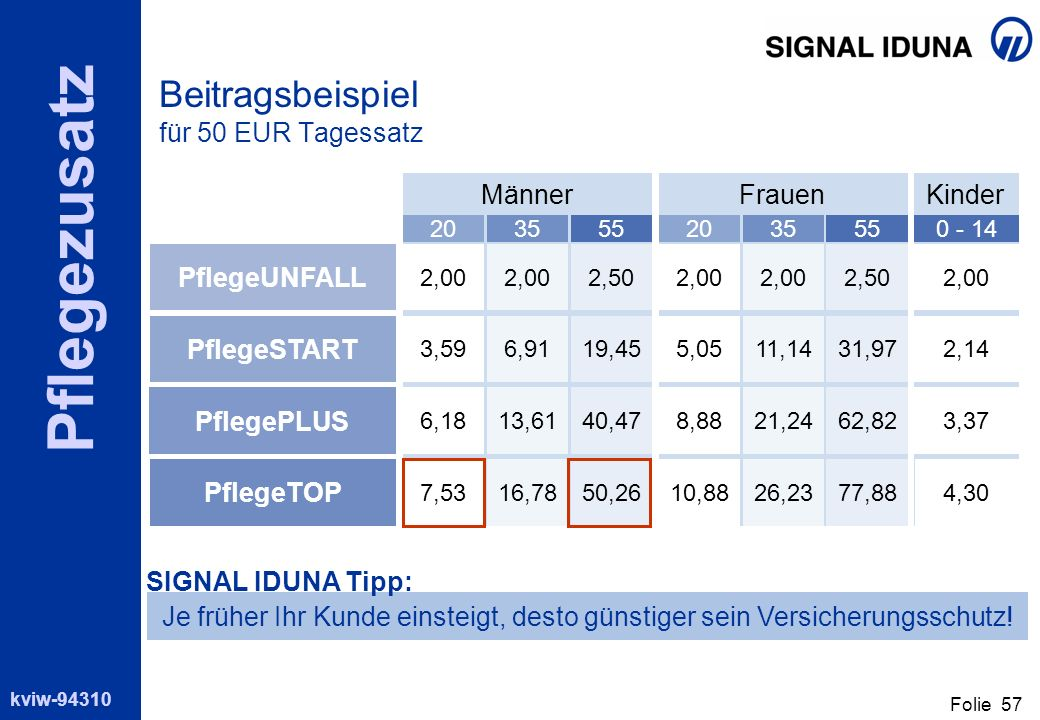 Beitragsbeispiel für 50 EUR Tagessatz