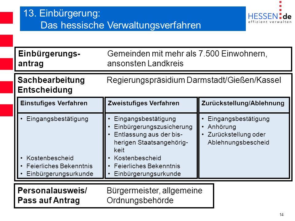 13. Einbürgerung: Das hessische Verwaltungsverfahren