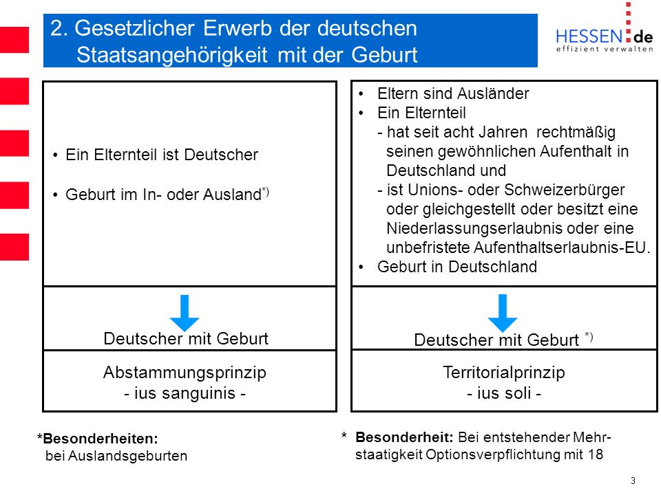 Deutscher mit Geburt *)