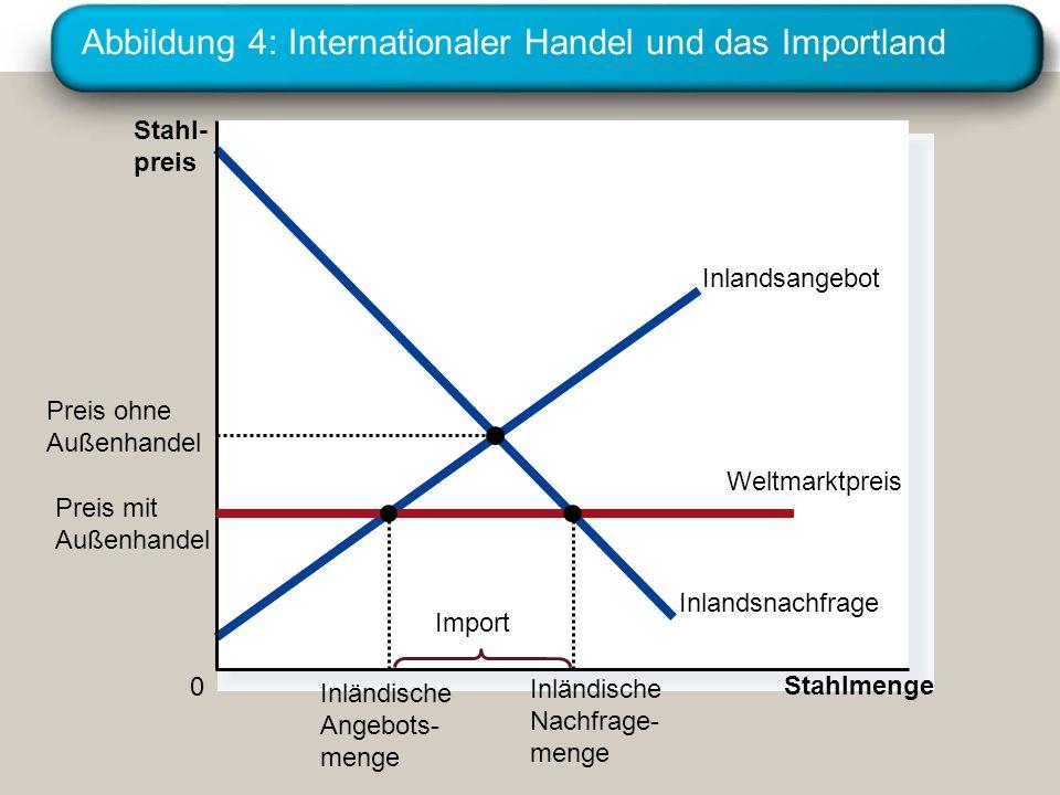 Abbildung 4: Internationaler Handel und das Importland