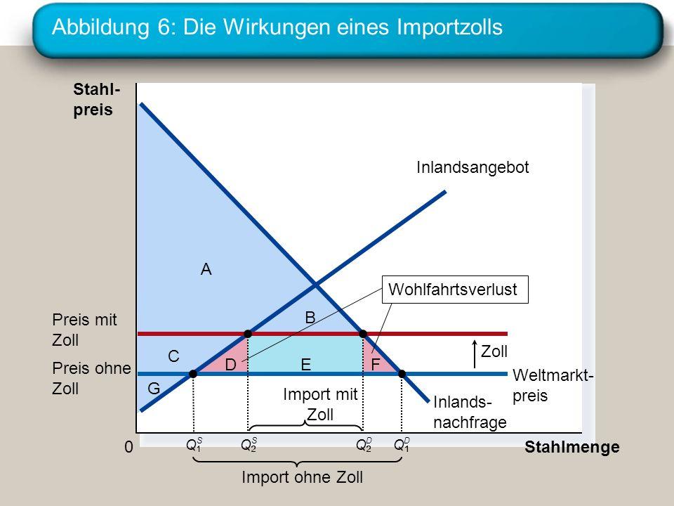 Abbildung 6: Die Wirkungen eines Importzolls
